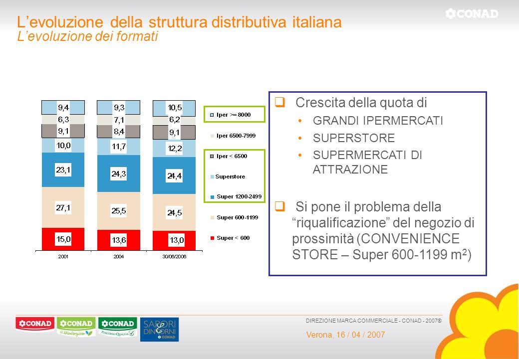 Verona, 16 / 04 / 2007 DIREZIONE MARCA COMMERCIALE - CONAD - 2007® Levoluzione della struttura distributiva italiana Levoluzione dei formati Crescita