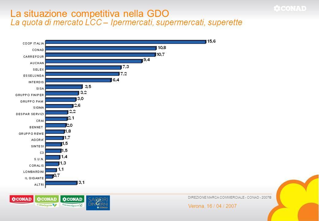 Verona, 16 / 04 / 2007 DIREZIONE MARCA COMMERCIALE - CONAD - 2007® La situazione competitiva nella GDO La quota di mercato LCC – Ipermercati, supermer