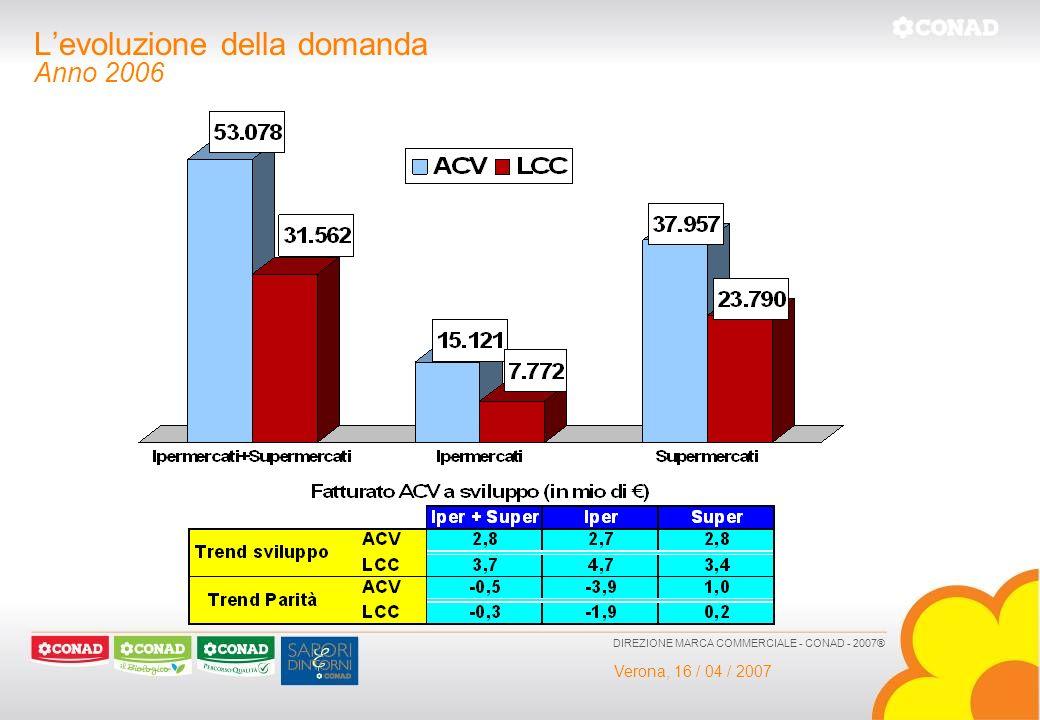 Verona, 16 / 04 / 2007 DIREZIONE MARCA COMMERCIALE - CONAD - 2007® Levoluzione della domanda Anno 2006