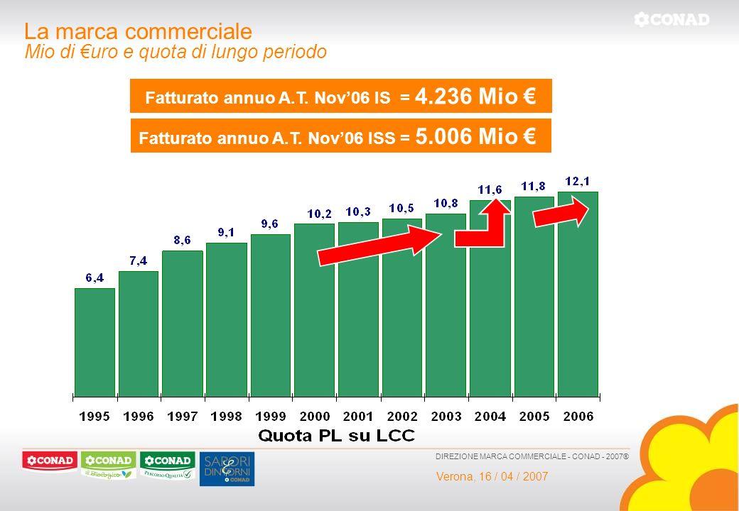 Verona, 16 / 04 / 2007 DIREZIONE MARCA COMMERCIALE - CONAD - 2007® La marca commerciale Mio di uro e quota di lungo periodo Fatturato annuo A.T. Nov06