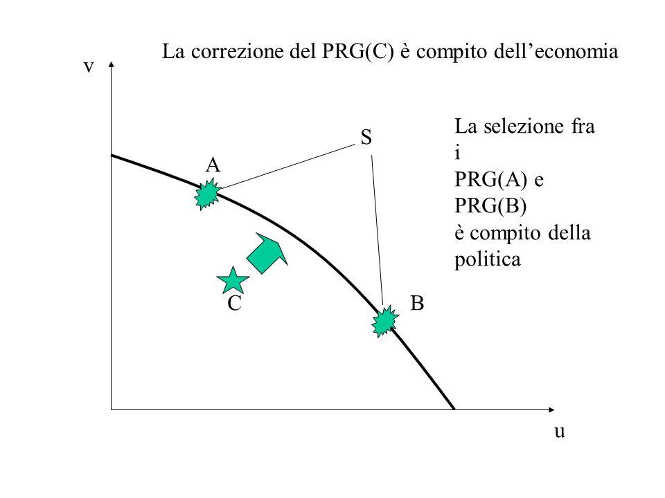 u v S A BC La correzione del PRG(C) è compito delleconomia La selezione fra i PRG(A) e PRG(B) è compito della politica