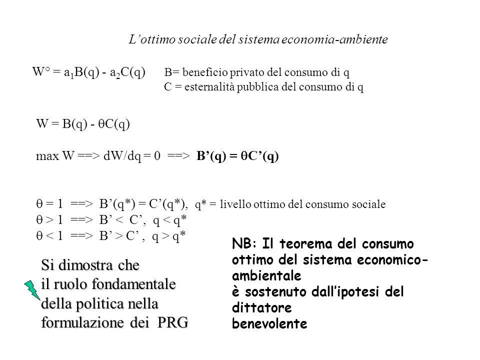 Lottimo sociale del sistema economia-ambiente W° = a 1 B(q) - a 2 C(q) B= beneficio privato del consumo di q C = esternalità pubblica del consumo di q