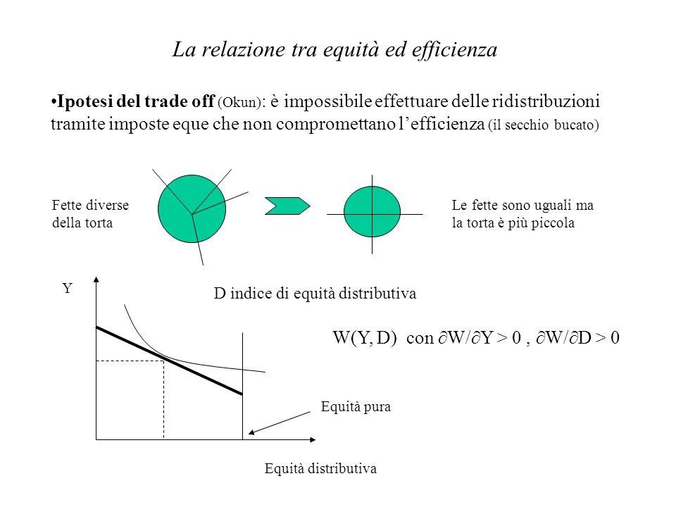 La relazione tra equità ed efficienza Ipotesi del trade off (Okun) : è impossibile effettuare delle ridistribuzioni tramite imposte eque che non compr