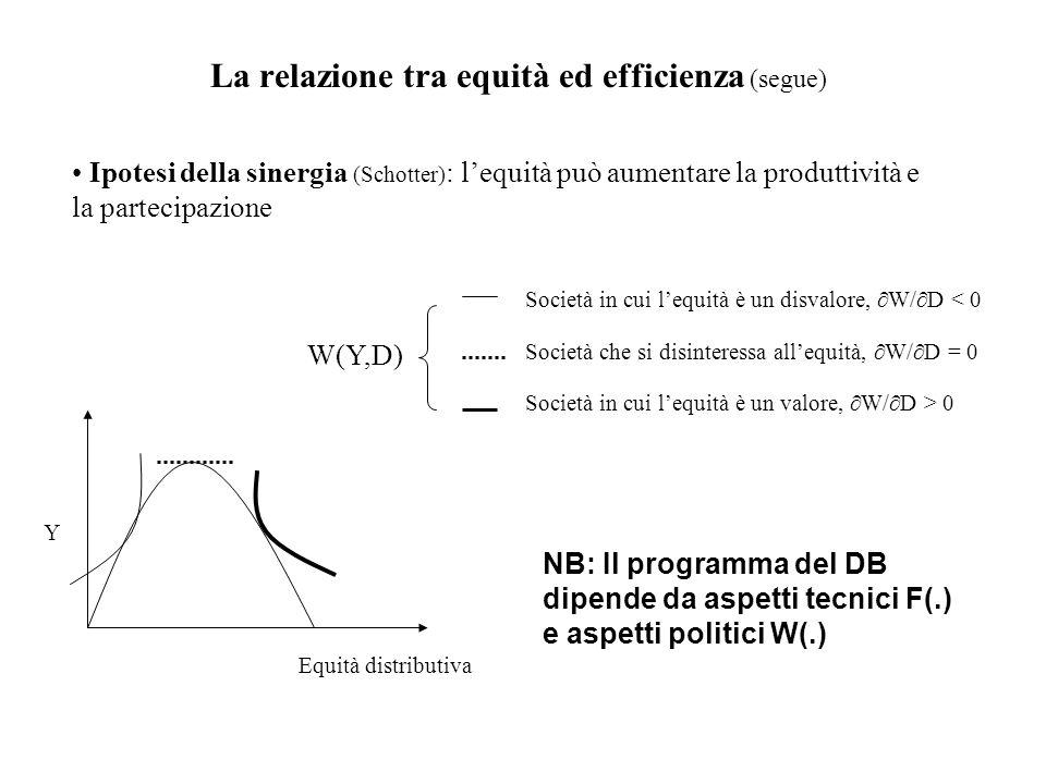 La relazione tra equità ed efficienza (segue) Ipotesi della sinergia (Schotter) : lequità può aumentare la produttività e la partecipazione Equità dis