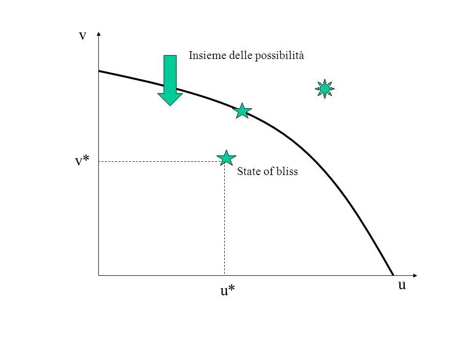 La funzioni di perdita: P = ½ a(v - v*) 2 + ½ b(u - u*) 2, valori desiderati (u*, v*) con a = b P = ½(v - v*) 2 + ½(u - u*) 2 State of bliss u v u* v* S u* u** v*