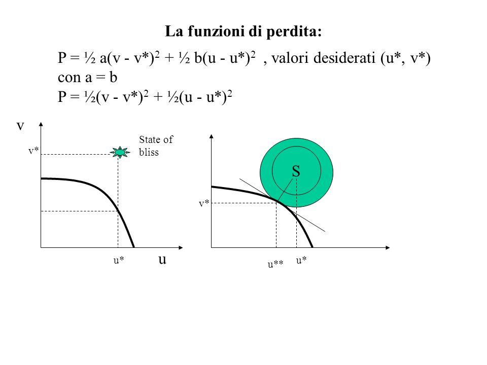 In generale, la funzione di perdita può essere così definita: P = ½ a(v - v*) 2 + ½ b(u - u*) 2 con a diverso da b P = ½ (v - v*) 2 + ½ (u - u*) 2 con = b/a se a > b allora < 1 se a 1 se a = b si torna al caso precedente I valori a, b (quindi ) esprimono una valutazione politica