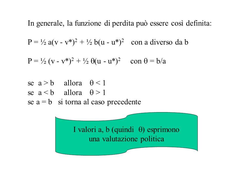 In generale, la funzione di perdita può essere così definita: P = ½ a(v - v*) 2 + ½ b(u - u*) 2 con a diverso da b P = ½ (v - v*) 2 + ½ (u - u*) 2 con