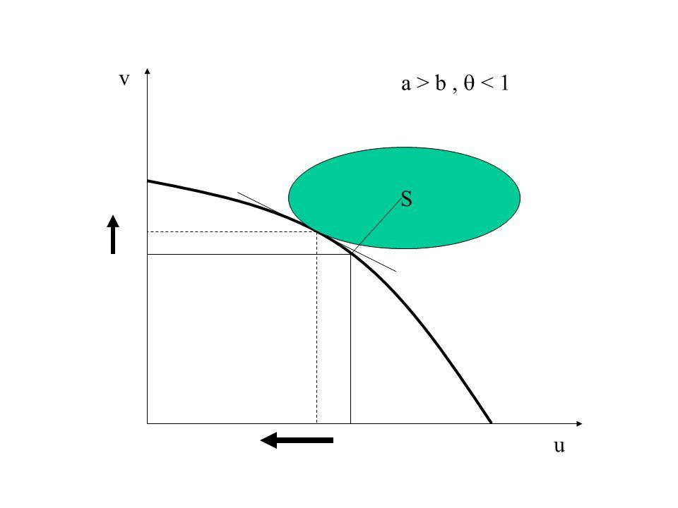 La relazione tra equità ed efficienza (segue) Ipotesi della sinergia (Schotter) : lequità può aumentare la produttività e la partecipazione Equità distributiva Y W(Y,D) Società in cui lequità è un disvalore, W/ D < 0 Società che si disinteressa allequità, W/ D = 0 Società in cui lequità è un valore, W/ D > 0 NB: Il programma del DB dipende da aspetti tecnici F(.) e aspetti politici W(.)