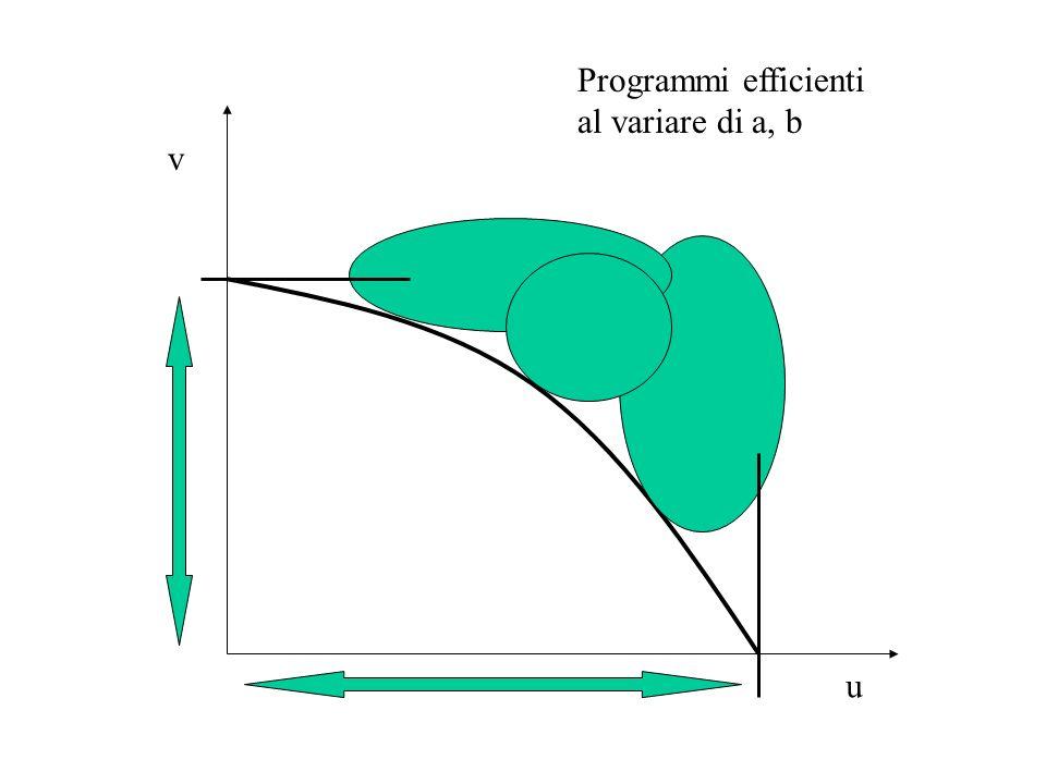 u v Programmi efficienti al variare di a, b