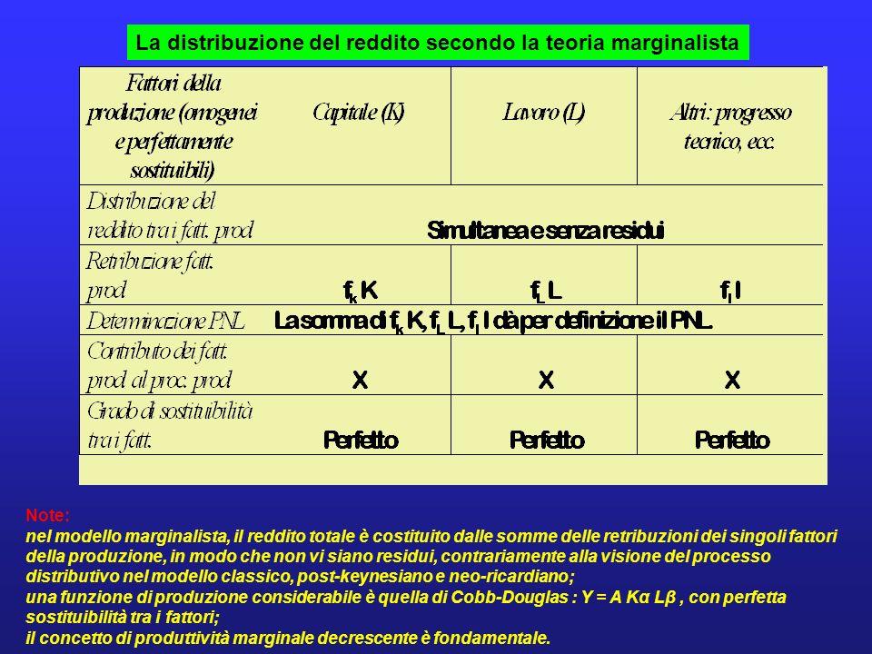 La distribuzione del reddito secondo la teoria marginalista Note: nel modello marginalista, il reddito totale è costituito dalle somme delle retribuzi