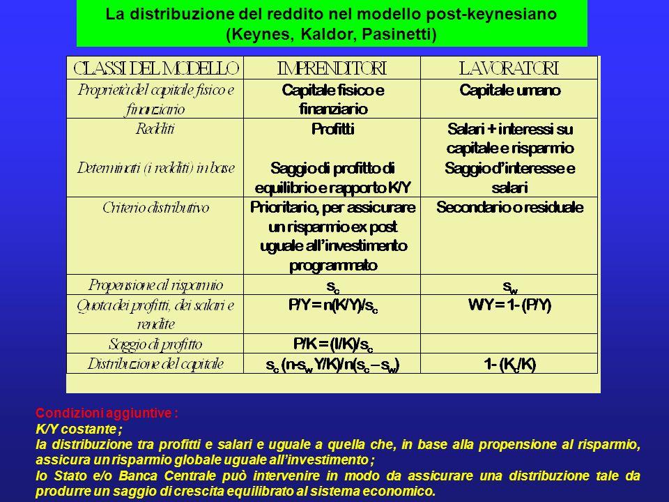 La distribuzione del reddito nel modello post-keynesiano (Keynes, Kaldor, Pasinetti) Condizioni aggiuntive : K/Y costante ; la distribuzione tra profi