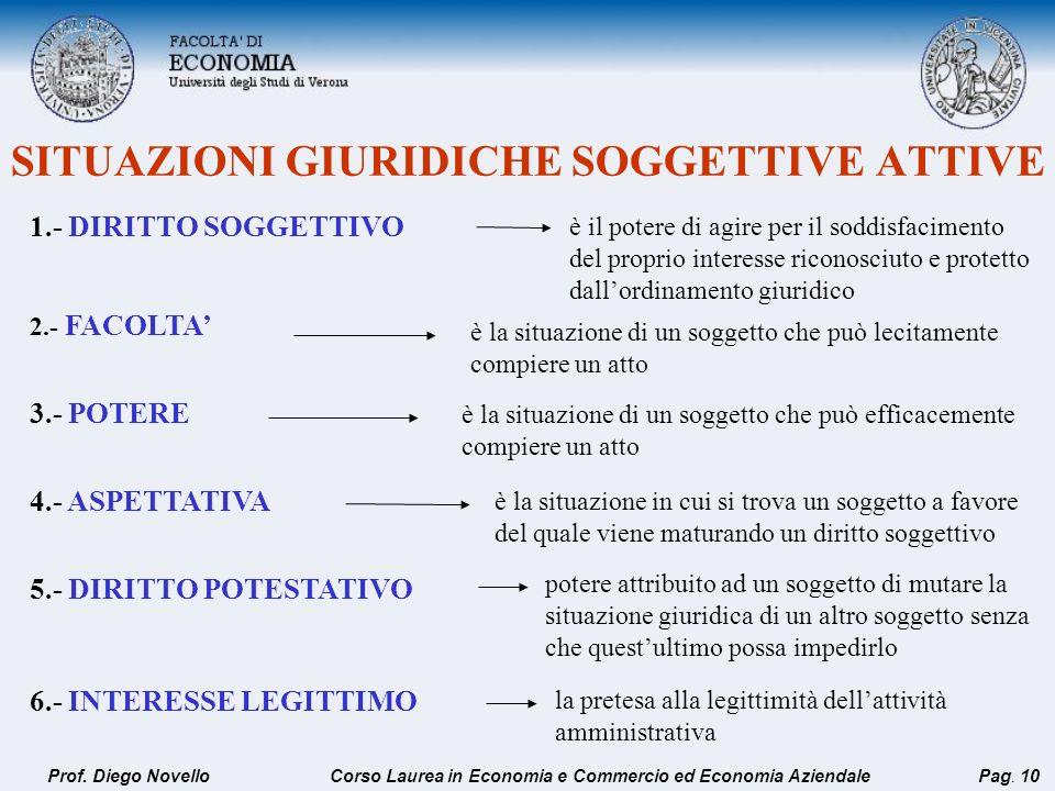 SITUAZIONI GIURIDICHE SOGGETTIVE ATTIVE 1.- DIRITTO SOGGETTIVO 2.- FACOLTA 3.- POTERE 4.- ASPETTATIVA 5.- DIRITTO POTESTATIVO 6.- INTERESSE LEGITTIMO