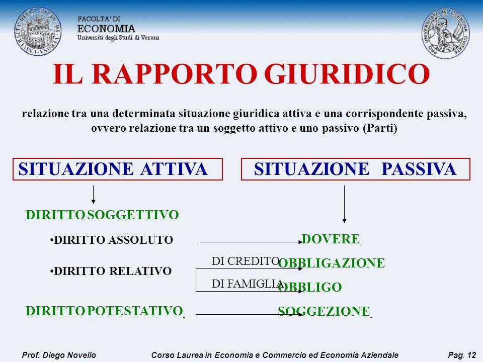 IL RAPPORTO GIURIDICO relazione tra una determinata situazione giuridica attiva e una corrispondente passiva, ovvero relazione tra un soggetto attivo