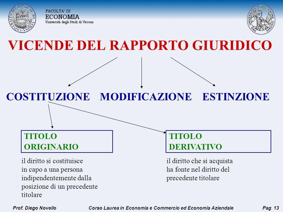 VICENDE DEL RAPPORTO GIURIDICO COSTITUZIONEMODIFICAZIONEESTINZIONE TITOLO ORIGINARIO il diritto si costituisce in capo a una persona indipendentemente