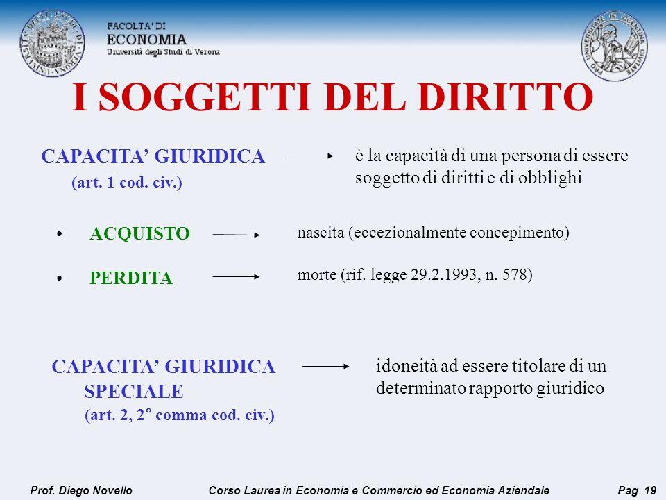 I SOGGETTI DEL DIRITTO CAPACITA GIURIDICA (art. 1 cod. civ.) è la capacità di una persona di essere soggetto di diritti e di obblighi ACQUISTO PERDITA