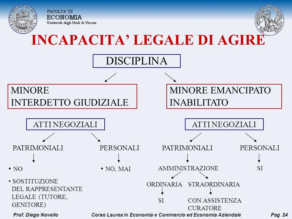 INCAPACITA LEGALE DI AGIRE DISCIPLINA MINORE INTERDETTO GIUDIZIALE MINORE EMANCIPATO INABILITATO ATTI NEGOZIALI PATRIMONIALIPERSONALI NO SOSTITUZIONE