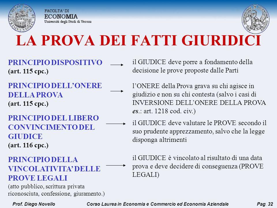 LA PROVA DEI FATTI GIURIDICI PRINCIPIO DISPOSITIVO (art. 115 cpc.) PRINCIPIO DELLONERE DELLA PROVA (art. 115 cpc.) PRINCIPIO DEL LIBERO CONVINCIMENTO