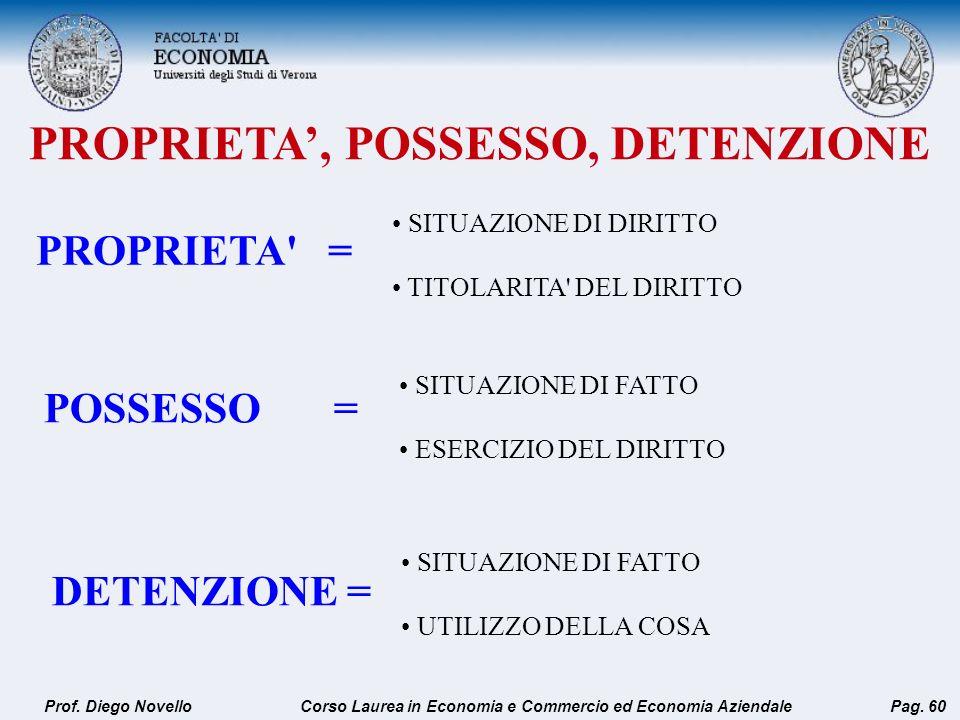 PROPRIETA' = SITUAZIONE DI DIRITTO TITOLARITA' DEL DIRITTO Prof. Diego NovelloPag. 60 POSSESSO = SITUAZIONE DI FATTO ESERCIZIO DEL DIRITTO DETENZIONE