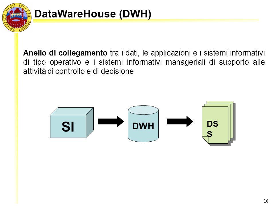 10 Anello di collegamento tra i dati, le applicazioni e i sistemi informativi di tipo operativo e i sistemi informativi manageriali di supporto alle a