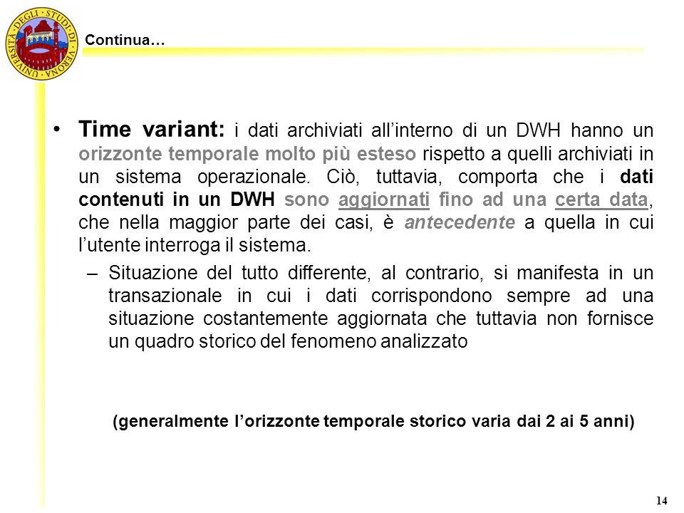 14 Time variant: i dati archiviati allinterno di un DWH hanno un orizzonte temporale molto più esteso rispetto a quelli archiviati in un sistema opera
