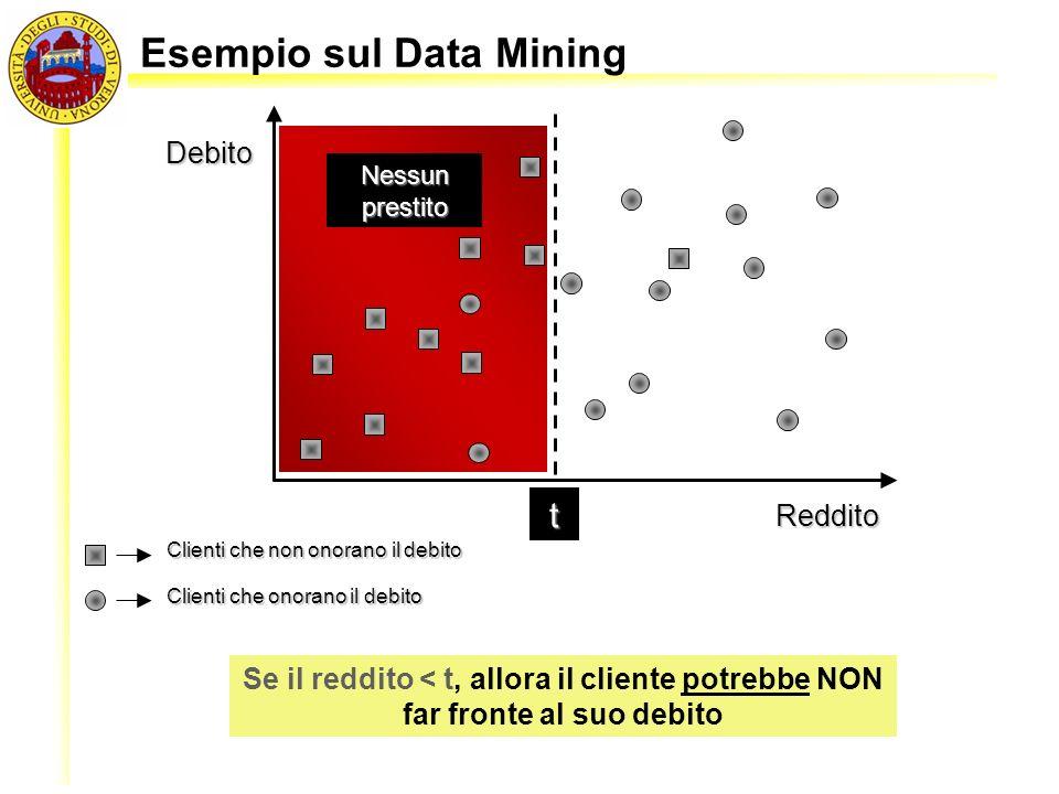 Debito Reddito t Clienti che non onorano il debito Clienti che onorano il debito Esempio sul Data Mining Nessun prestito Se il reddito < t, allora il