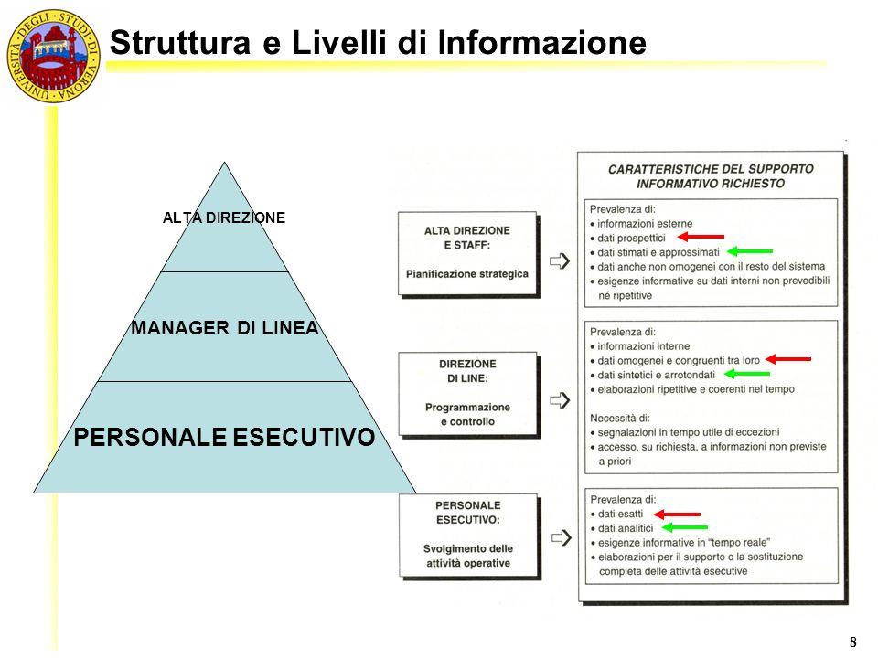 8 Struttura e Livelli di Informazione ALTA DIREZIONE MANAGER DI LINEA PERSONALE ESECUTIVO