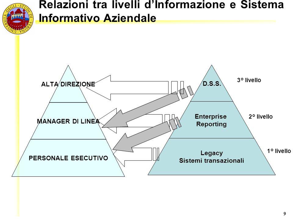 9 3° livello 2° livello 1° livello Relazioni tra livelli dInformazione e Sistema Informativo Aziendale