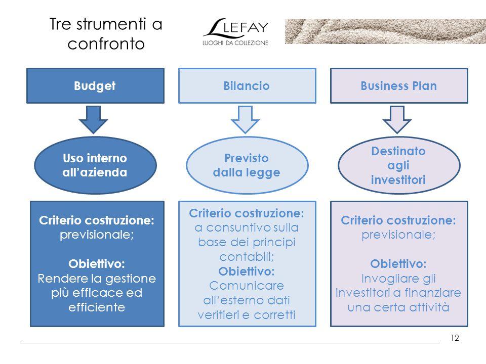 12 Tre strumenti a confronto BudgetBilancioBusiness Plan Previsto dalla legge Uso interno allazienda Destinato agli investitori Criterio costruzione: