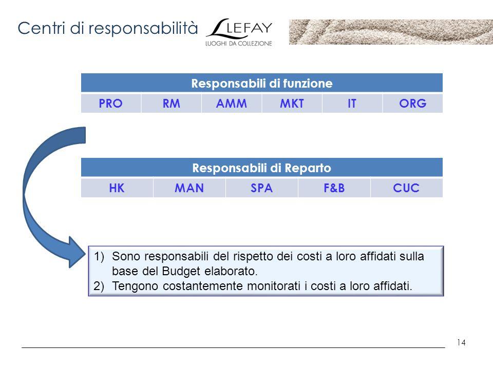 14 Centri di responsabilità Responsabili di funzione PRORMAMMMKTITORG Responsabili di Reparto HKMANSPAF&BCUC 1)Sono responsabili del rispetto dei cost
