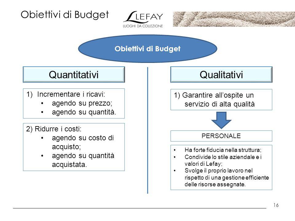 16 Obiettivi di Budget QuantitativiQualitativi 1)Incrementare i ricavi: agendo su prezzo; agendo su quantità. 2) Ridurre i costi: agendo su costo di a