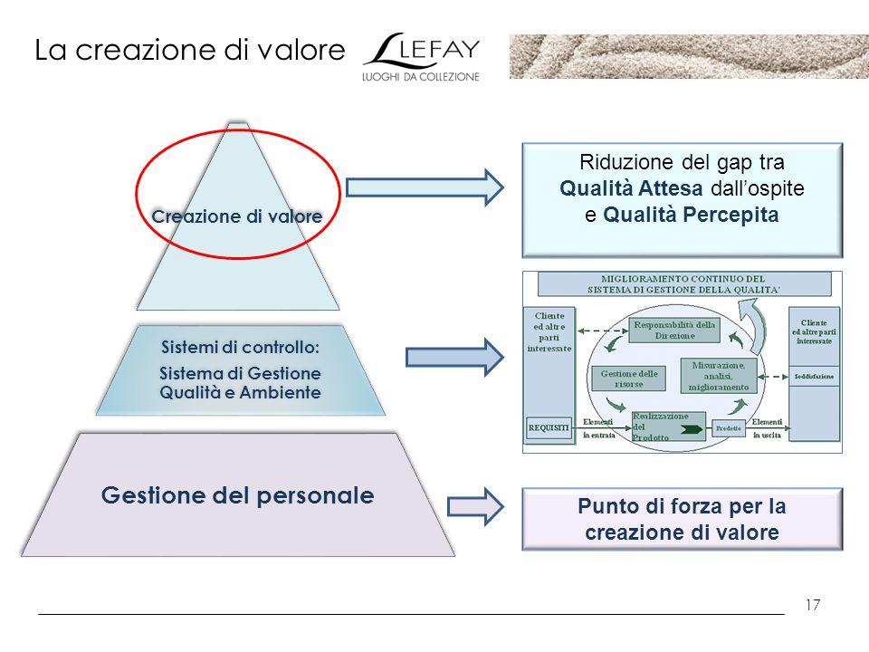 17 La creazione di valore Creazione di valore Sistemi di controllo: Sistema di Gestione Qualità e Ambiente Gestione del personale Riduzione del gap tr