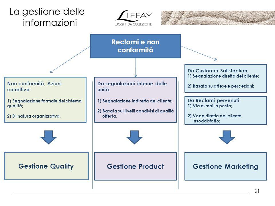 21 La gestione delle informazioni Reclami e non conformità Gestione Quality Gestione ProductGestione Marketing Non conformità, Azioni correttive: 1) S