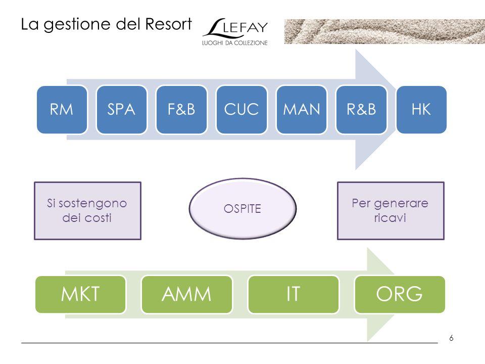 6 La gestione del Resort RMSPAF&BCUCMANR&BHK MKTAMMITORG OSPITE Si sostengono dei costi Per generare ricavi
