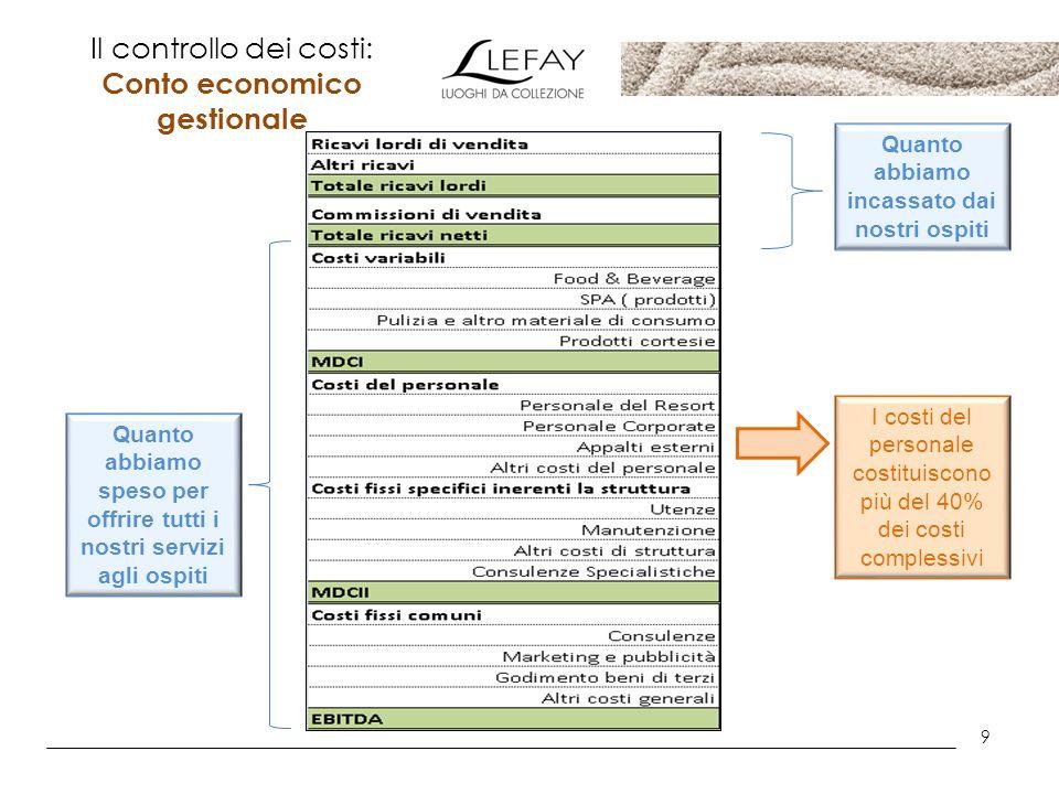 9 Il controllo dei costi: Conto economico gestionale Quanto abbiamo incassato dai nostri ospiti Quanto abbiamo speso per offrire tutti i nostri serviz