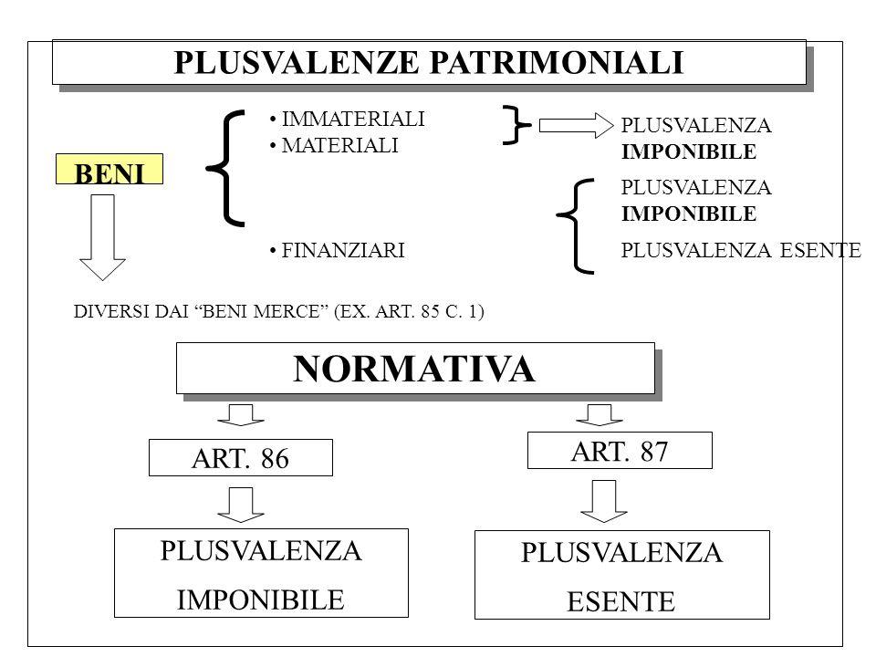 BENI PLUSVALENZE PATRIMONIALI IMMATERIALI MATERIALI FINANZIARI PLUSVALENZA IMPONIBILE PLUSVALENZA ESENTE DIVERSI DAI BENI MERCE (EX. ART. 85 C. 1) NOR