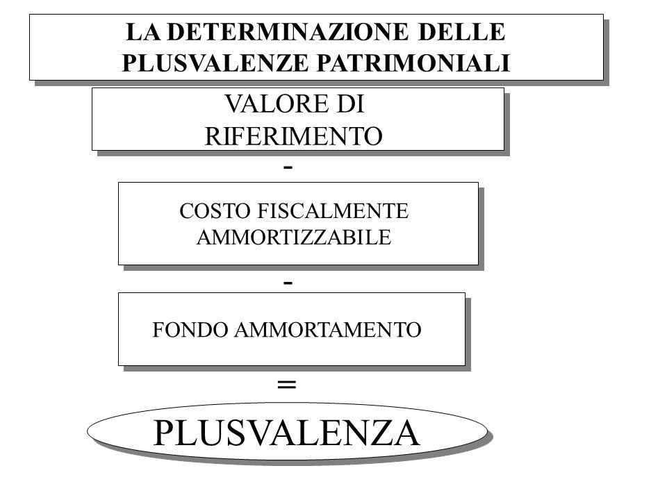 LA DETERMINAZIONE DELLE PLUSVALENZE PATRIMONIALI VALORE DI RIFERIMENTO VALORE DI RIFERIMENTO COSTO FISCALMENTE AMMORTIZZABILE COSTO FISCALMENTE AMMORTIZZABILE FONDO AMMORTAMENTO = PLUSVALENZA - -