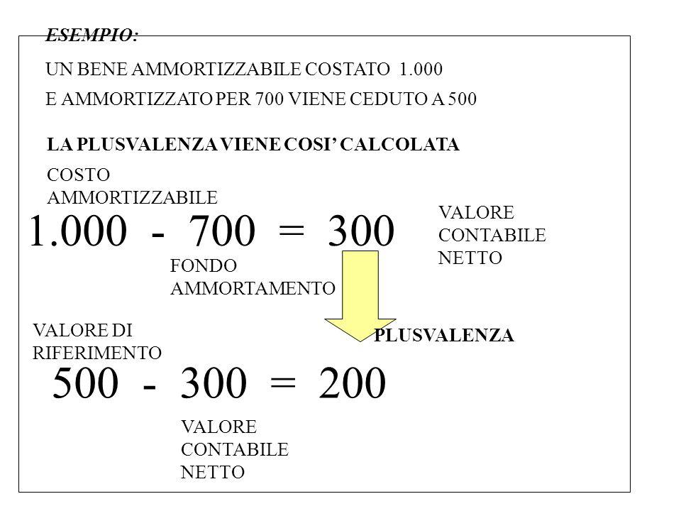 ESEMPIO: UN BENE AMMORTIZZABILE COSTATO 1.000 E AMMORTIZZATO PER 700 VIENE CEDUTO A 500 LA PLUSVALENZA VIENE COSI CALCOLATA 1.000 - 700 = 300 COSTO AMMORTIZZABILE FONDO AMMORTAMENTO VALORE CONTABILE NETTO 500 - 300 = 200 VALORE DI RIFERIMENTO VALORE CONTABILE NETTO PLUSVALENZA