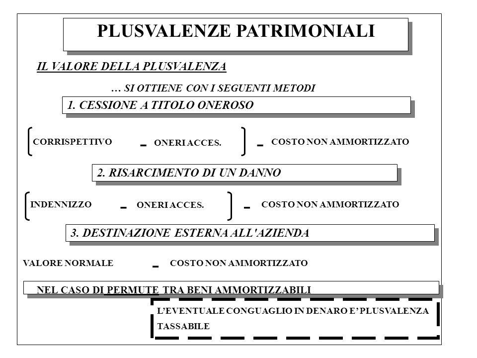 PLUSVALENZE PATRIMONIALI IL VALORE DELLA PLUSVALENZA … SI OTTIENE CON I SEGUENTI METODI 1. CESSIONE A TITOLO ONEROSO - CORRISPETTIVO ONERI ACCES. - CO