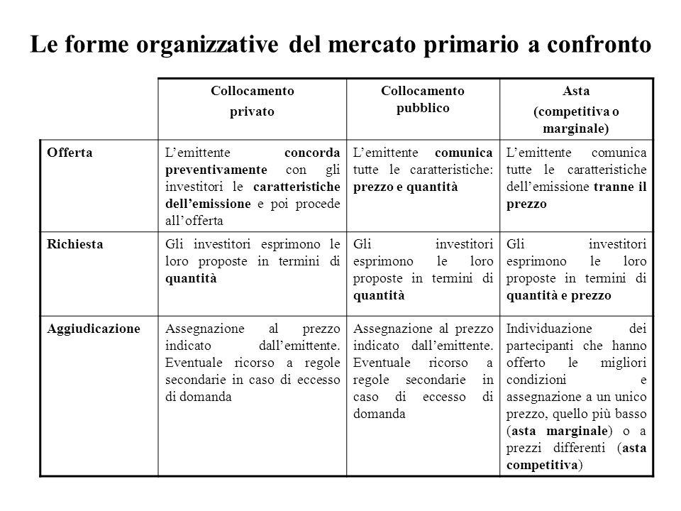 Le forme organizzative del mercato primario a confronto Collocamento privato Collocamento pubblico Asta (competitiva o marginale) OffertaLemittente co