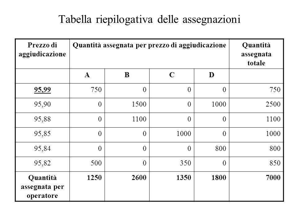 Tabella riepilogativa delle assegnazioni Prezzo di aggiudicazione Quantità assegnata per prezzo di aggiudicazioneQuantità assegnata totale ABCD 95,997