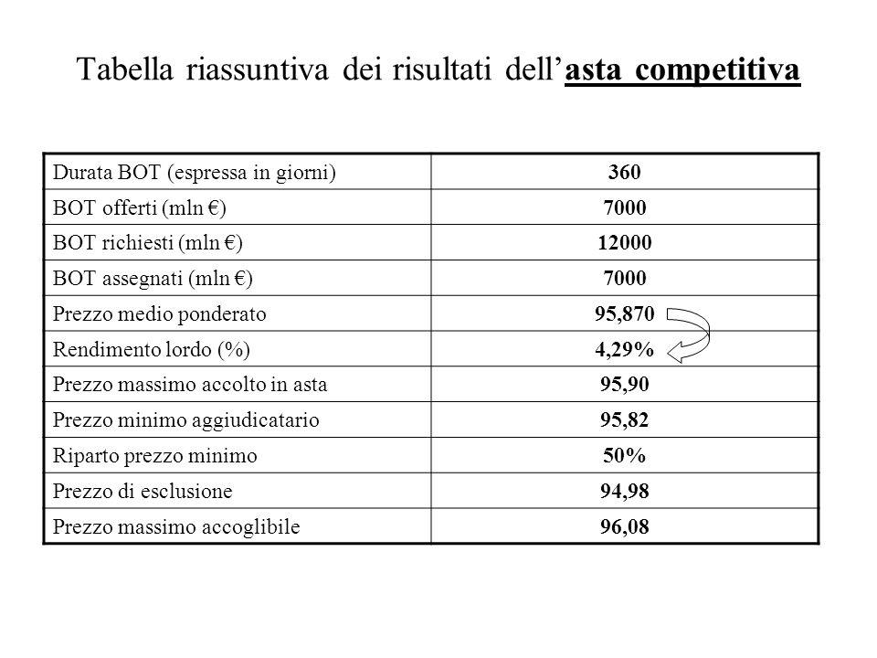 Tabella riassuntiva dei risultati dellasta competitiva Durata BOT (espressa in giorni)360 BOT offerti (mln )7000 BOT richiesti (mln )12000 BOT assegna