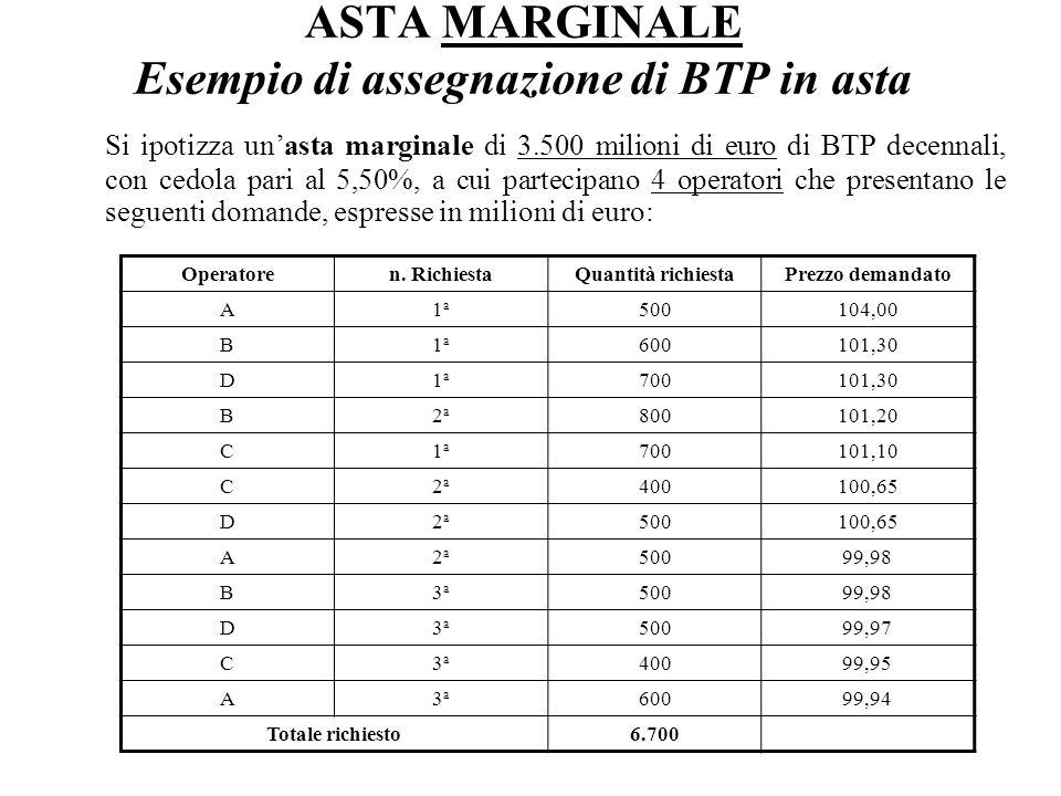 ASTA MARGINALE Esempio di assegnazione di BTP in asta Si ipotizza unasta marginale di 3.500 milioni di euro di BTP decennali, con cedola pari al 5,50%