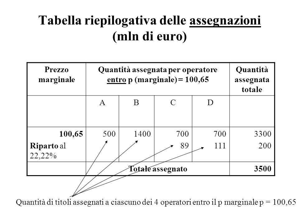 Tabella riepilogativa delle assegnazioni (mln di euro) Prezzo marginale Quantità assegnata per operatore entro p (marginale) = 100,65 Quantità assegna
