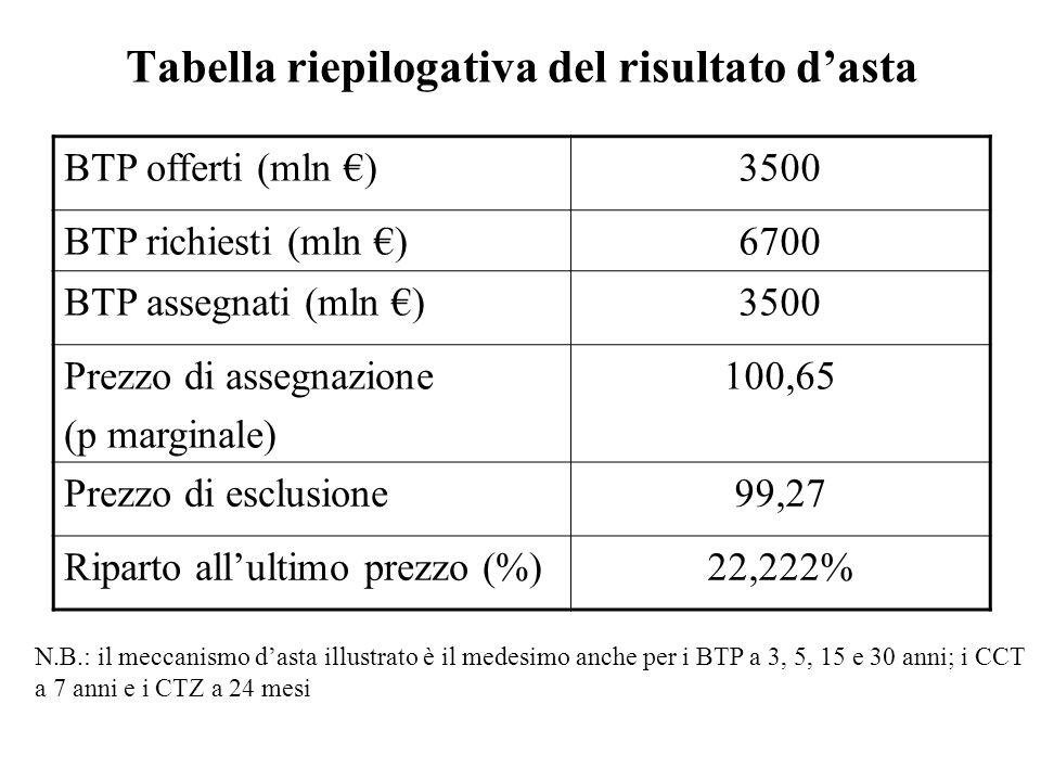Tabella riepilogativa del risultato dasta BTP offerti (mln )3500 BTP richiesti (mln )6700 BTP assegnati (mln )3500 Prezzo di assegnazione (p marginale