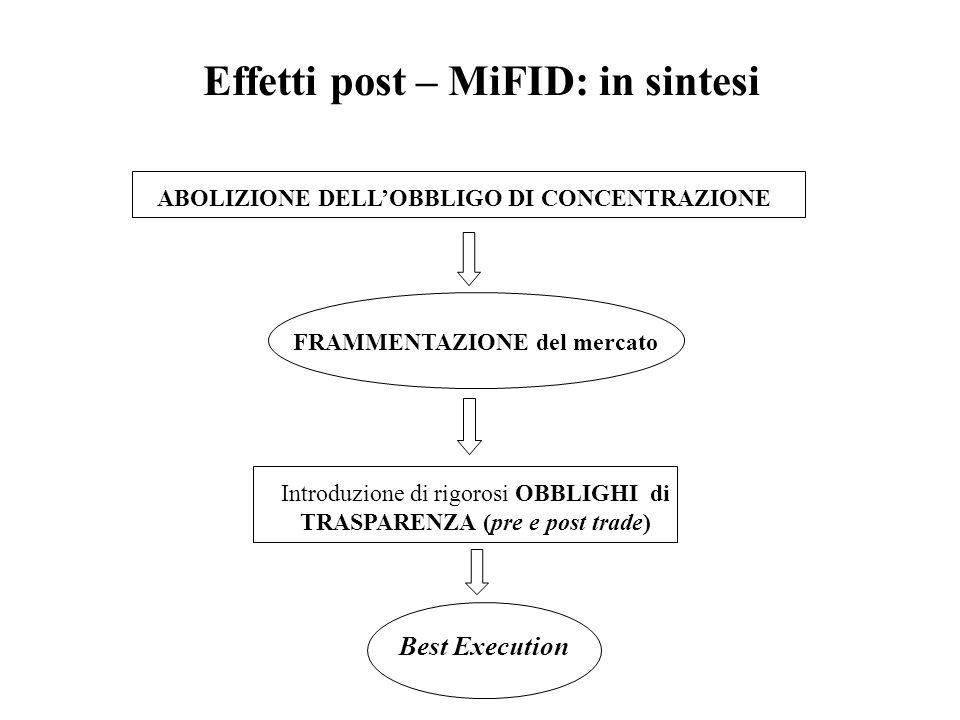 Effetti post – MiFID: in sintesi ABOLIZIONE DELLOBBLIGO DI CONCENTRAZIONE FRAMMENTAZIONE del mercato Introduzione di rigorosi OBBLIGHI di TRASPARENZA
