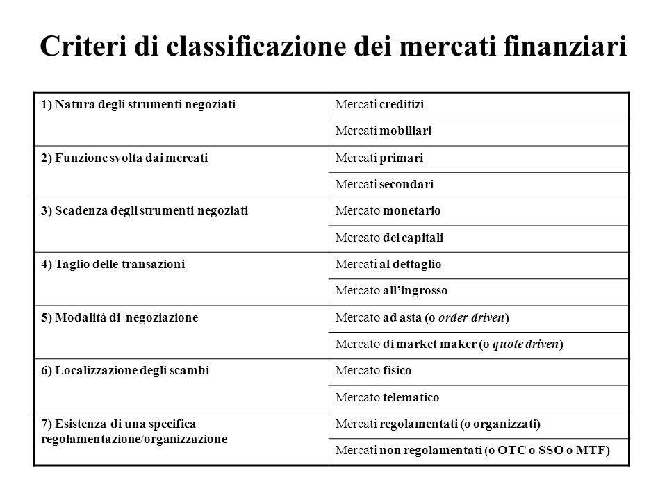 Criteri di classificazione dei mercati finanziari 1) Natura degli strumenti negoziatiMercati creditizi Mercati mobiliari 2) Funzione svolta dai mercat