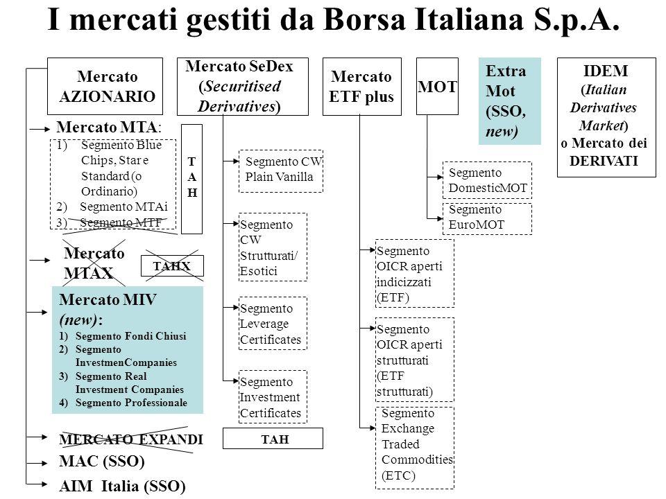 I mercati gestiti da Borsa Italiana S.p.A. Mercato AZIONARIO Mercato SeDex (Securitised Derivatives) Mercato ETF plus MOT IDEM (Italian Derivatives Ma