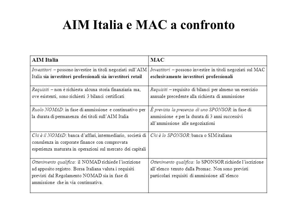 AIM Italia e MAC a confronto AIM ItaliaMAC Investitori – possono investire in titoli negoziati sullAIM Italia sia investitori professionali sia invest