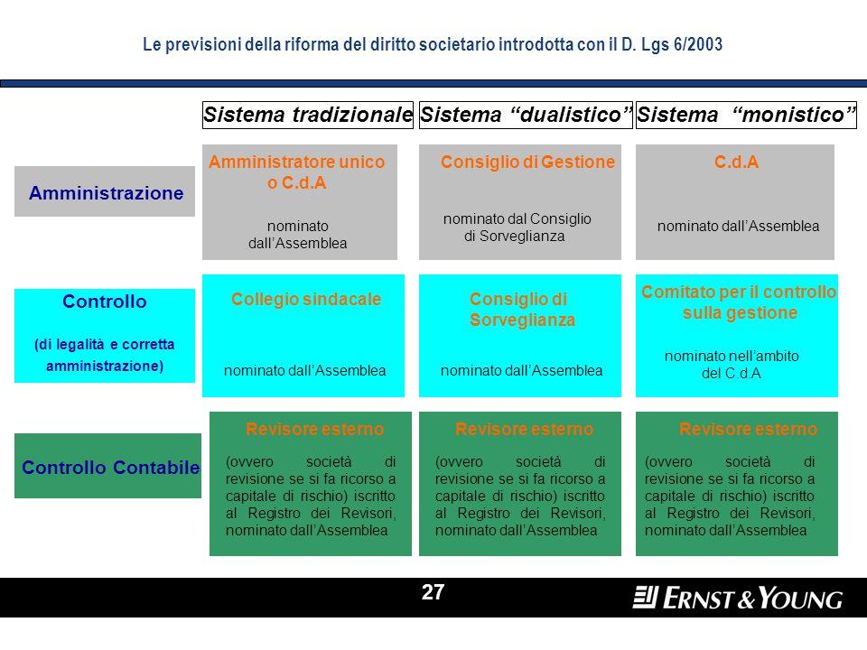 27 Le previsioni della riforma del diritto societario introdotta con il D. Lgs 6/2003 Sistema tradizionaleSistema dualistico Consiglio di Gestione nom
