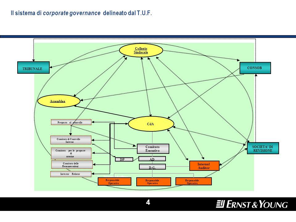 4 Il sistema di corporate governance delineato dal T.U.F. Collegio Sindacale D.G. Internal Auditor Internal Auditor Responsabile Operativo ……. Respons